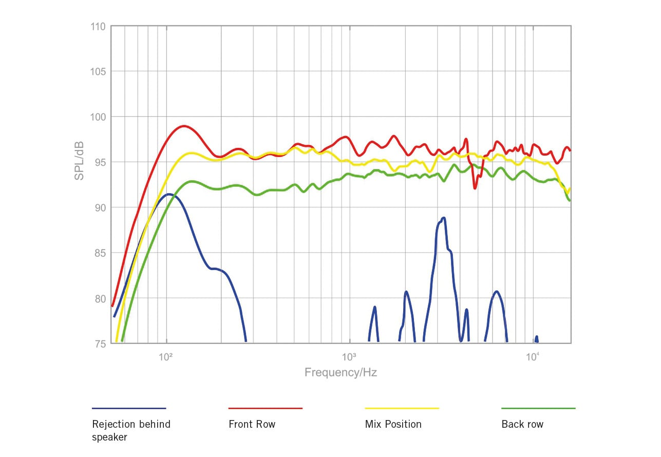 O Line Passive Micro Array Live Sound Wiring Diagram 16 Box Hang 1 Resolution